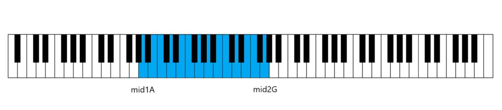 鍵盤のイラスト(男性の平均音域)