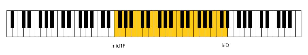 鍵盤のイラスト(女性の平均音域)