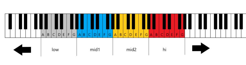 鍵盤のイラスト(音階解説図)