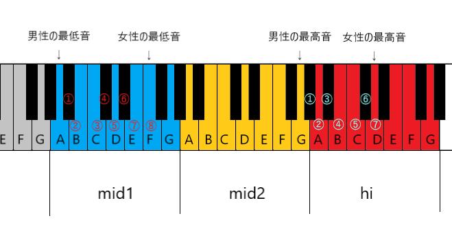 鍵盤イラスト(男女比較)